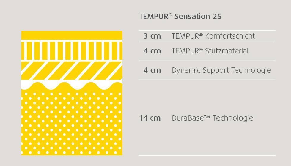 05aaa5a03c85a5 TEMPUR Sensation 25 Matratze – darum ist sie so wertvoll.  tempur matratzenschnitte sensation 25