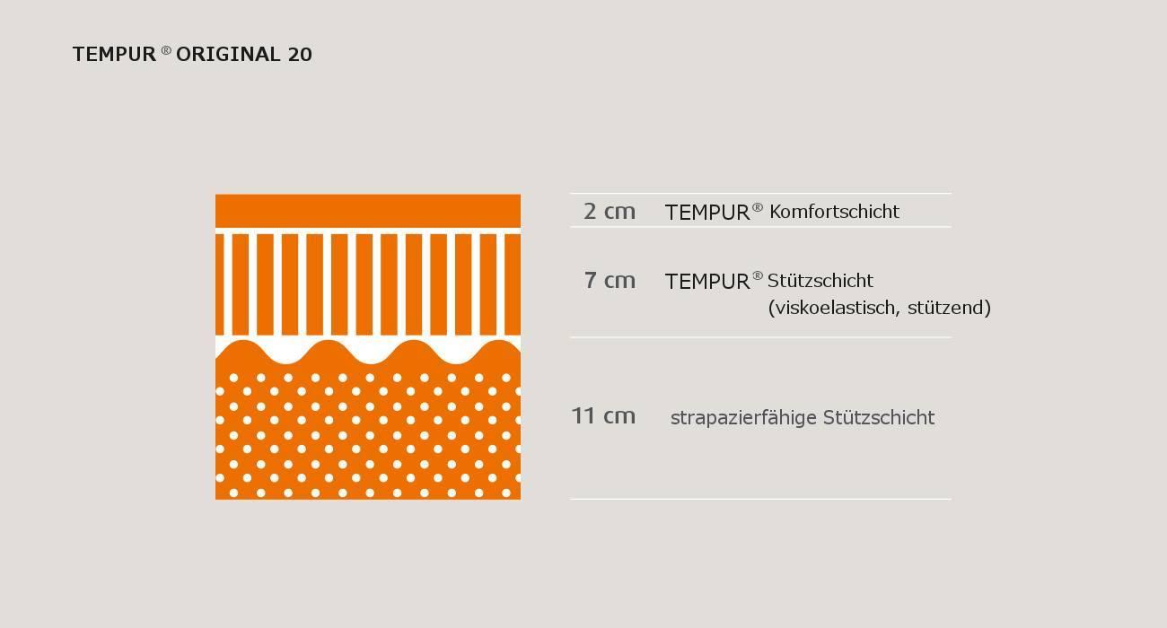 Matratzenaufbau Tempur Original 20 Matratze in 3 Schichten