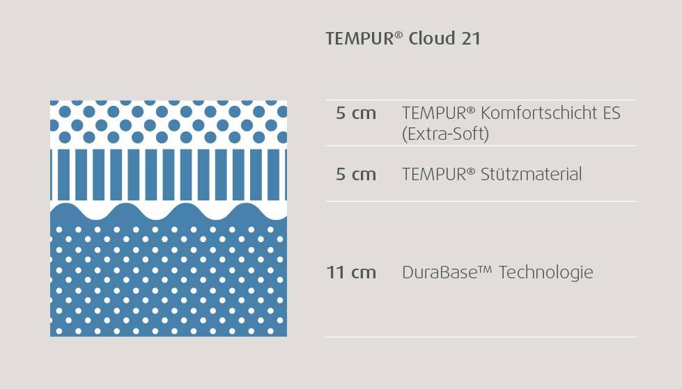 aa1f03bde0fdd0 TEMPUR Cloud 21 Matratze – Hightech für gesunden Schlaf.  tempur matratzenschnitte cloud 21